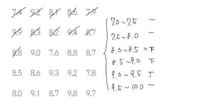 【小学校6年算数 10-1】資料のちらばりを整理する(度数分布表)