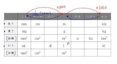 【小学校6年算数 11-1】単位のきまり