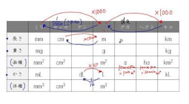 【小学校6年算数 11-2】単位の関係:長さと面積