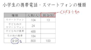 【小学校5年算数 11-3】表の割合をうめる