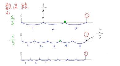 【小学校3年算数 11-3】分数の大きさ(数直線)