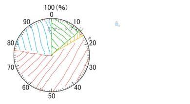 【小学校5年算数 11-5】円グラフをかく