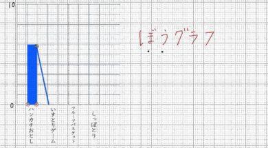 【小学校3年算数 12-1】ぼうグラフをかこう