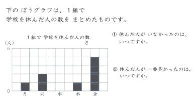 【小学校3年算数 12-3】ぼうグラフをよみとる①1つのグラフ