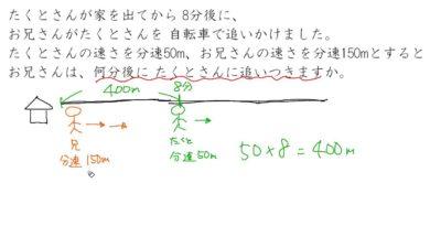 【小学校6年算数 6-10】速さの文章題②:速さの差を使って