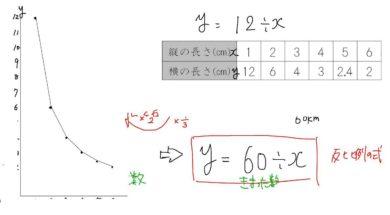 【小学校6年算数 7-10】反比例のグラフ