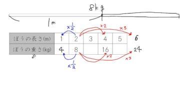 【小学校6年算数 7-3】比例の関係ときまった数(定数)
