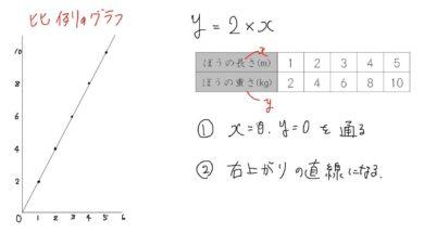【小学校6年算数 7-7】比例のグラフ:練習(時間と道のり)