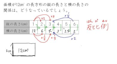 【小学校6年算数 7-9】反比例の式