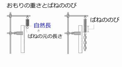 【中学1年・理科 13-2】ばね