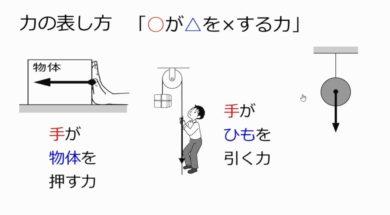 【中学1年・理科 13-3】力の表し方
