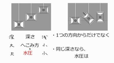 【中学1年・理科 14-2】水圧