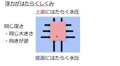 【中学1年・理科 14-4】浮力