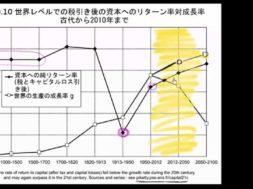 13. 二千年に渡る ROC(資本のリターン)と経済成長のデータを批判的に見る