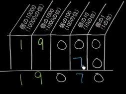 位の値ごとに整数をたす