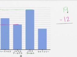 棒グラフを読む: 自転車