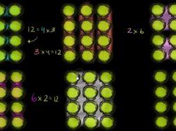 かけ算を物のグループ(まとまり)として考える
