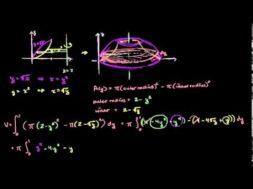 垂直な直線でのワッシャー法の積分の計算