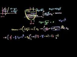 垂直な直線周りのディスク法の積分の計算