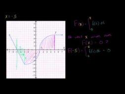 積分で定義された関数がゼロになる場合積分で定義された関数がゼロになる場合