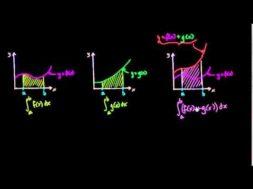 関数の和の積分