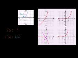 不定積分のグラフ