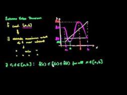 最大値最小値の定理