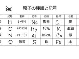【中学2年・理科 11-1】原子の種類・周期表