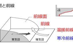 【中学2年・理科 8-2】気団と前線