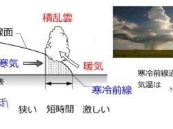 【中学2年・理科 8-3】寒冷前線