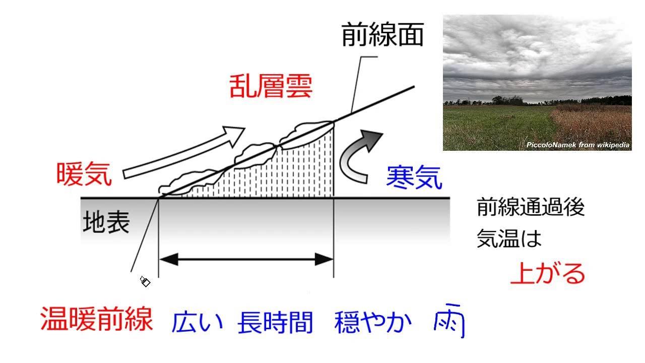 【中学2年・理科 8-4】温暖前線
