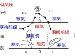 【中学2年・理科 8-5】前線の通過と天気の変化