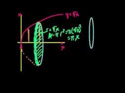 ディスク法(f(x)をX軸の周りで回す)