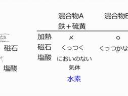 【中学2年・理科 12-8】鉄と硫黄の化合