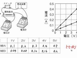 【中学2年・理科 15-1】オームの法則