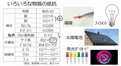 【中学2年・理科 15-4】導体、絶縁体