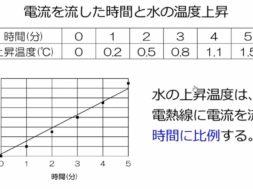 【中学2年・理科 16-2】電流による発熱