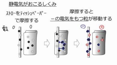 【中学2年・理科 17-1】静電気