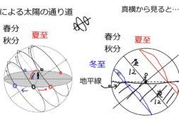 【中学3年・理科 4-10】季節による南中高度の変化