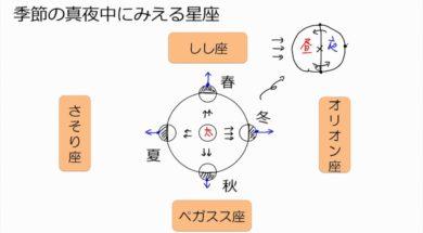 【中学3年・理科 4-7】公転と四季の星座