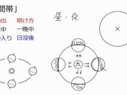 【中学3年・理科 4-8】四季の星座の観察
