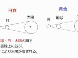 【中学3年・理科 5-3】日食と月食