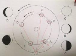 【中学3年・理科 5-6】金星の見え方