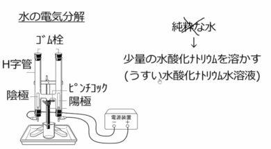 【中学3年・理科 6-1】電解質・非電解質