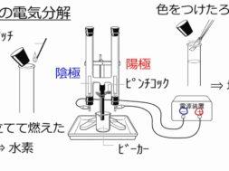 【中学3年・理科 6-2】塩酸の電気分解