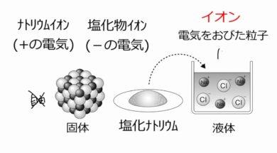 【中学3年・理科 7-1】イオン(陽イオン・陰イオン)