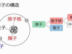 【中学3年・理科 7-2】原子の構造