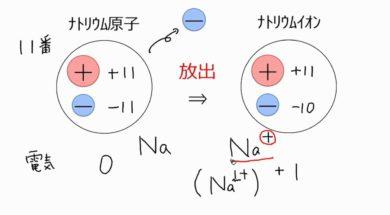 【中学3年・理科 7-4】イオン式