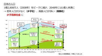 【公民01-1】人口減少と少子高齢社会