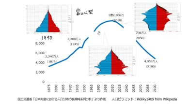 【公民01-2】日本の人口ピラミッド